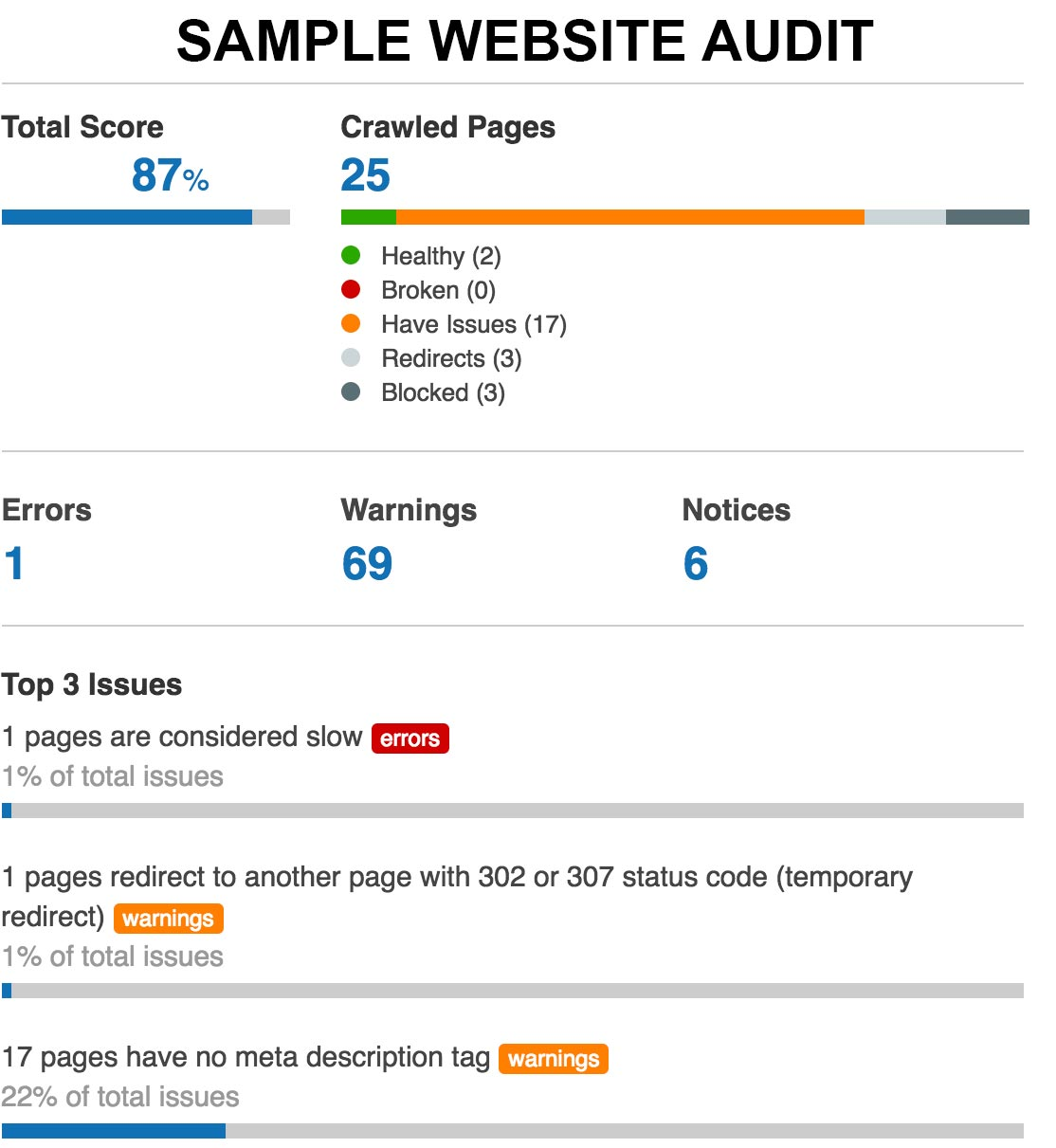 sample website audit