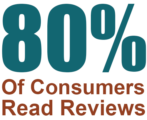 80% Of Consumers Read Reviews